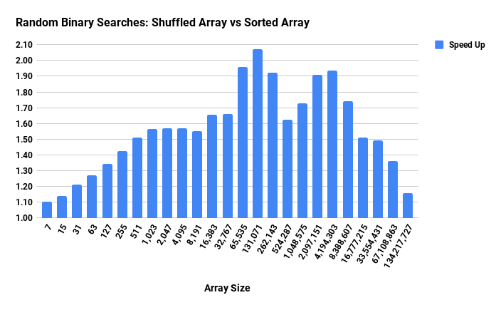 Fast Shuffle for Binary Search